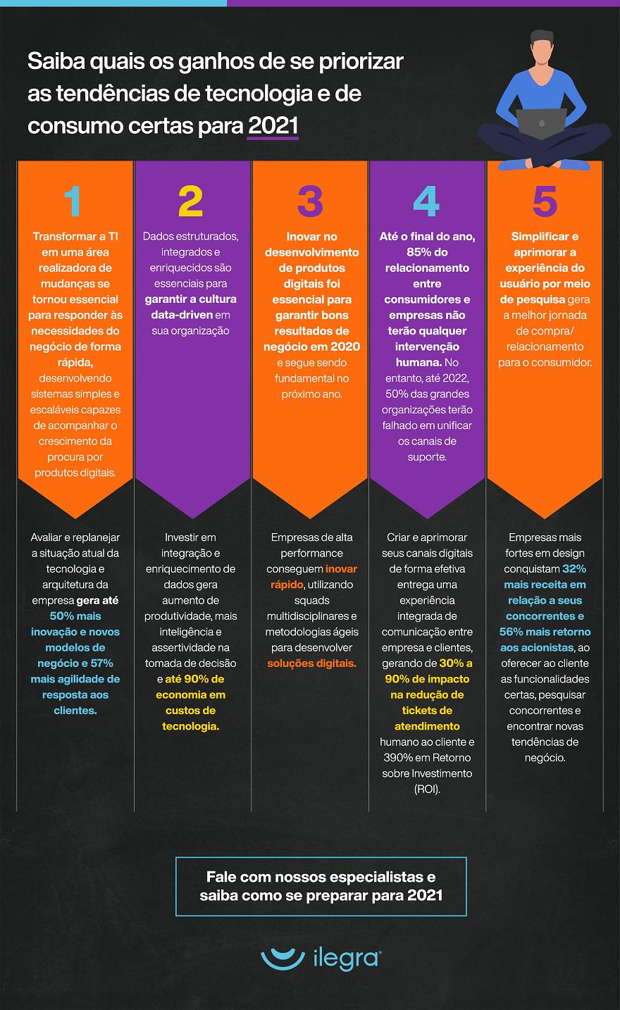infográfico com resultados obtidos com a priorização dos principais desafios de tecnologia em 2021